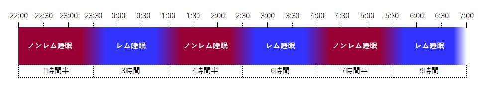 睡眠周期表