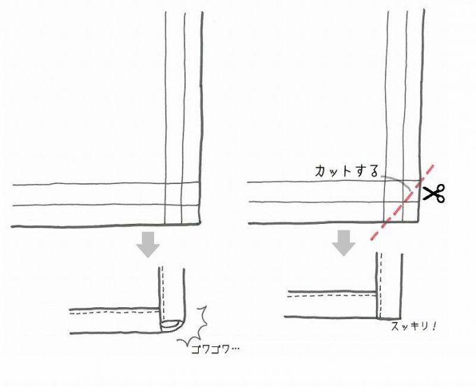 端の処理のイラスト説明
