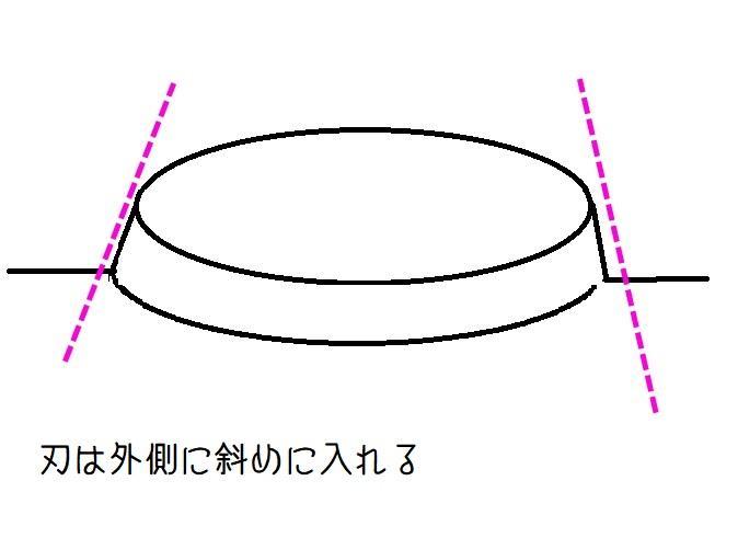 切り方ガイダンス