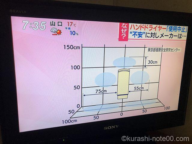 飛沫範囲(テレビ画面)