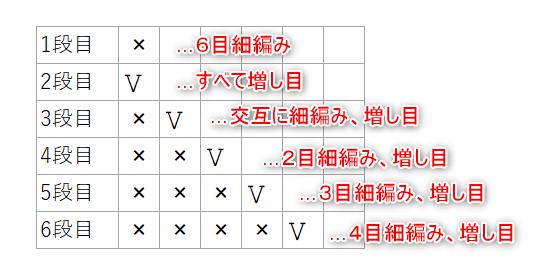 円の増し目表